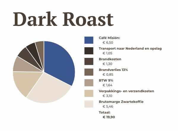 Prijsopbouw Dark Roast | Zwartekoffie