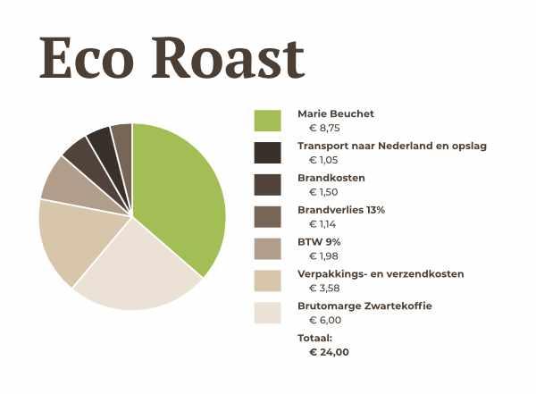Kostenoverzicht Eco Roast Zwartekoffie
