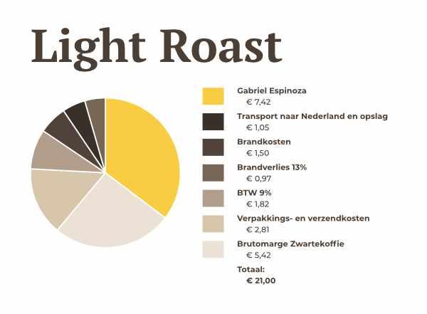 Light Roast prijsopbouw | Zwartekoffie